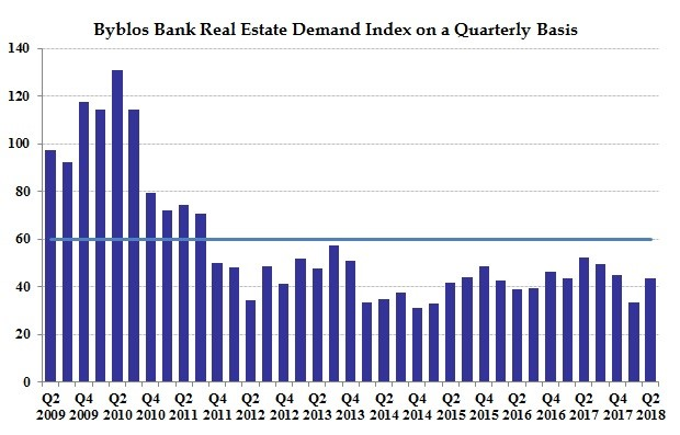 low priced b6faa 6d7f8 Economic Research | Real Estate Demand index | Real Estate ...
