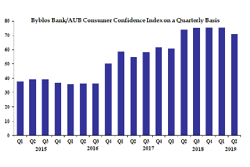 Byblos Bank/AUB Consumer Confidence Index: Consumer Confidence Slips In Second Quarter Of 2019