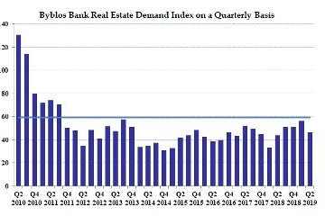 Byblos Bank Real Estate Demand Index In Second Quarter Of 2019