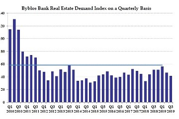 Byblos Bank Real Estate Demand Index In Third Quarter Of 2019