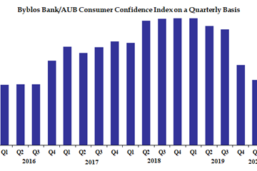 Byblos Bank AUB Consumer Confidence Index: Consumer Confidence retreats in First Quarter of 2020