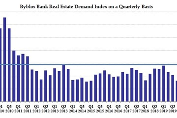 Byblos Bank Real Estate Demand Index in First Quarter of 2020