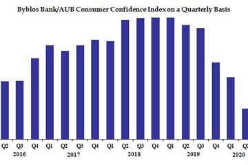 Byblos Bank/AUB Consumer Confidence Index Q2 2020