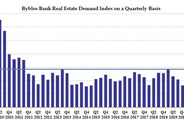 Byblos Bank Real Estate Demand Index in Second Quarter of 2020